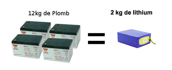 Batterie Lithium velo