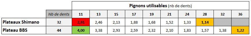 Comparaison rapport de transmission