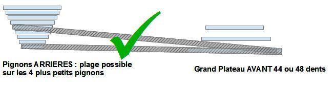 Grand braquet
