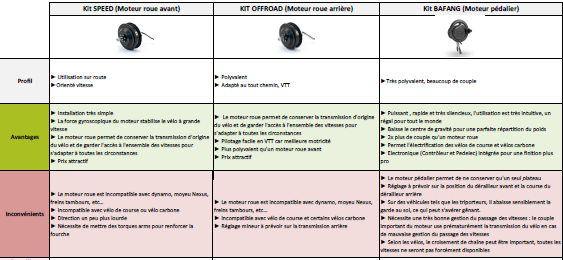 Tableau comparatif entre moteur moyeu et moteur pédalier