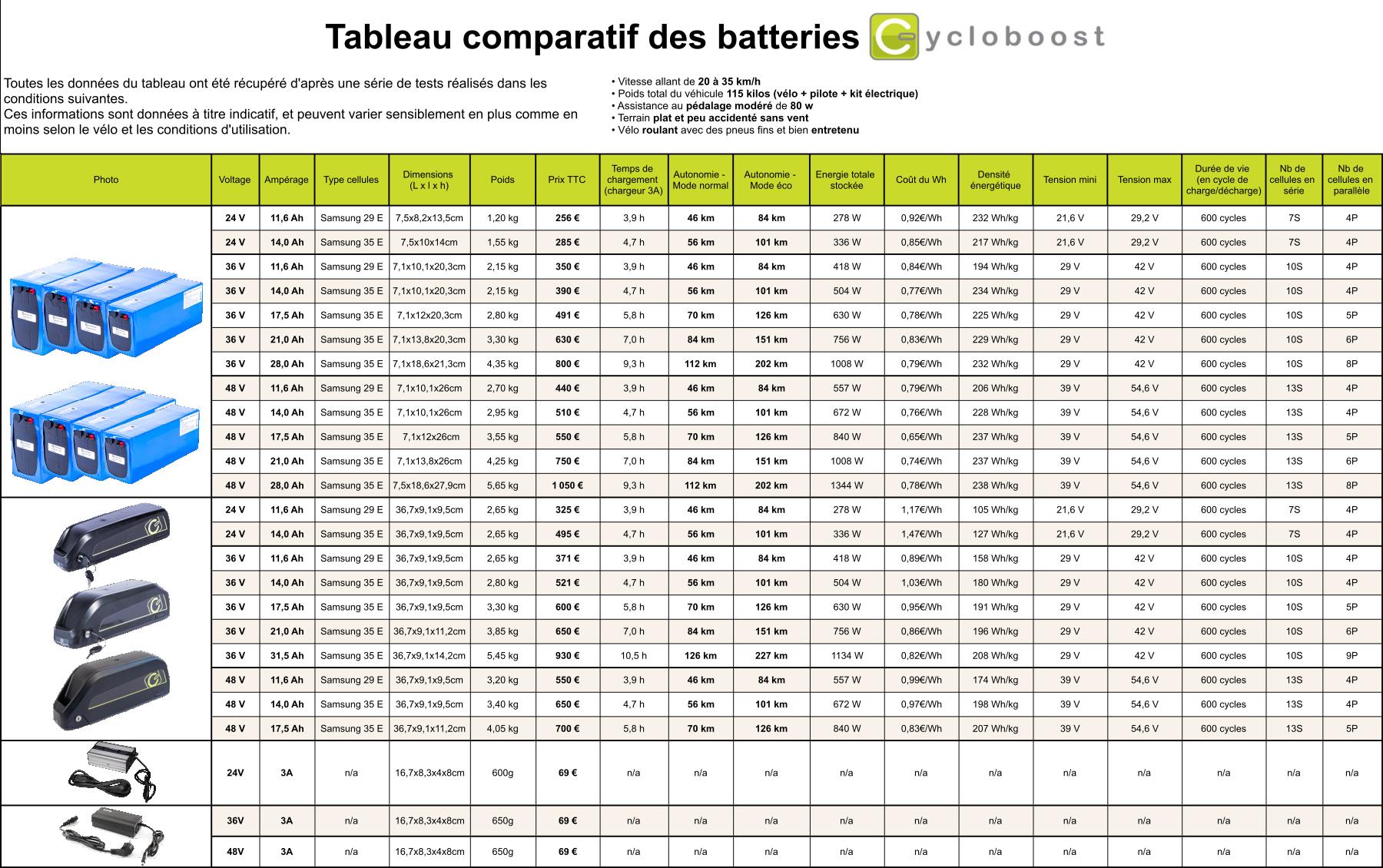 tableau_comparatif_batterie