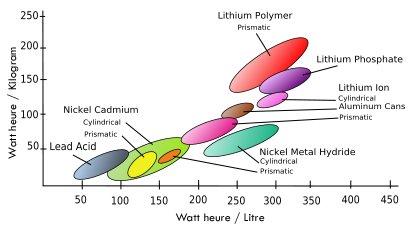 Comparatif des chimies batterie