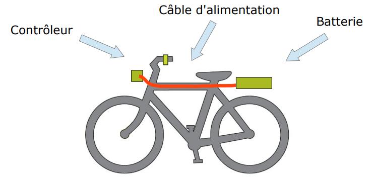 cable d'alimentation batterie