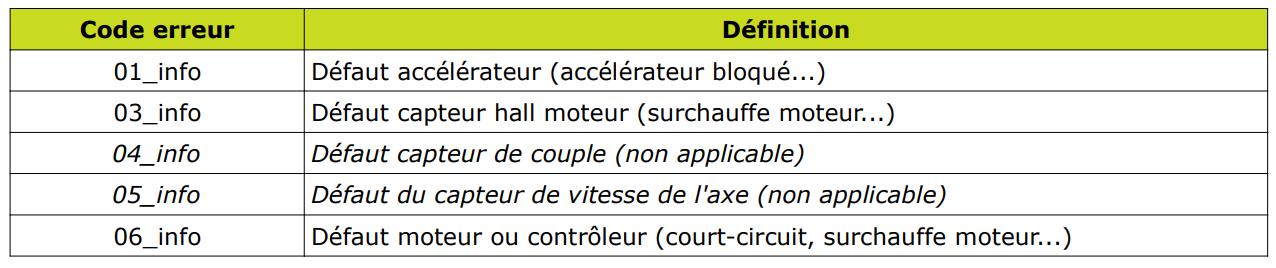 Ecran LCD vélo électrique