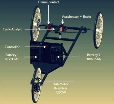 kit moteur électrique